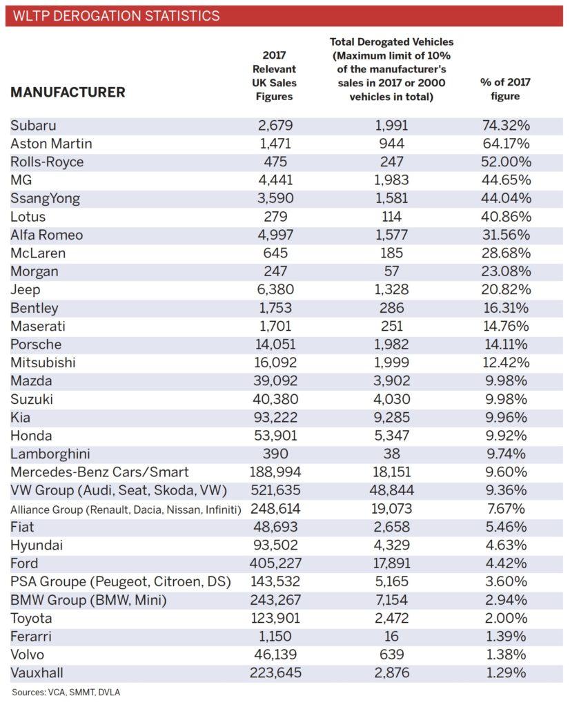 WLTP derogation table