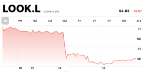 Lookers share price falls on FCA investigation