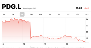 Merk Herbert leaves Pendragon share price fall
