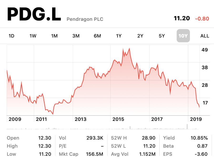 PDG share price history