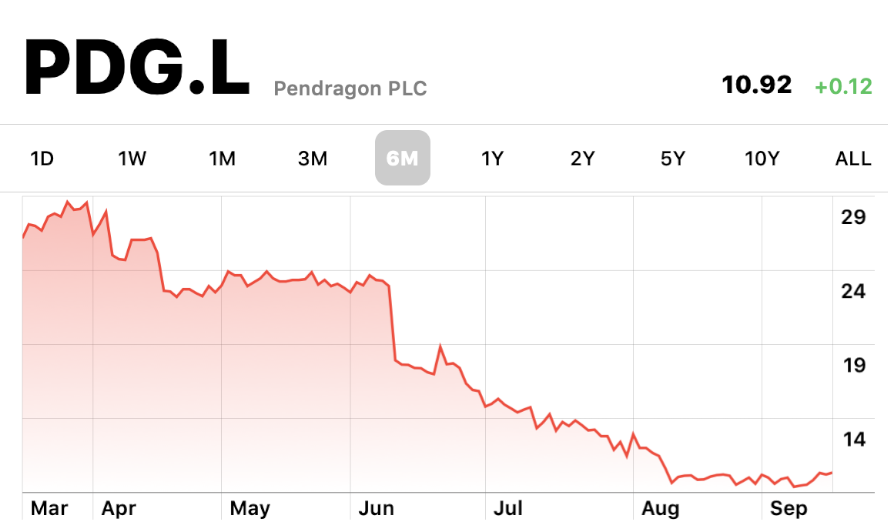 Pendragon cuts 300 jobs as profits drop 188% in H1