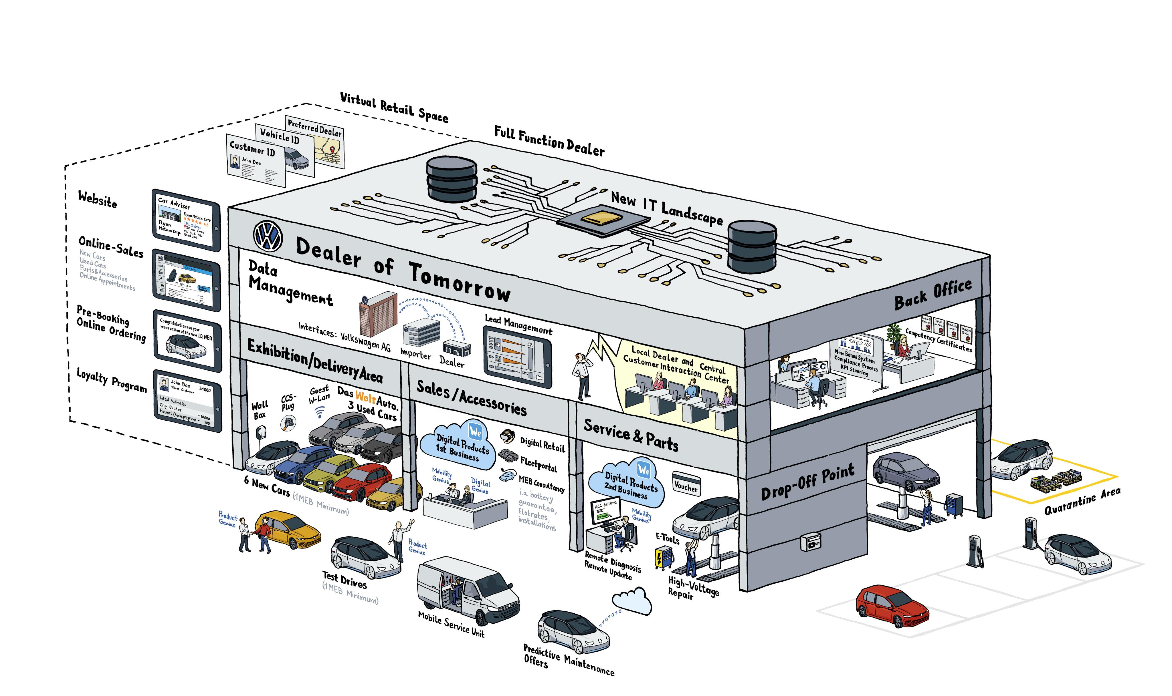VW digital dealer