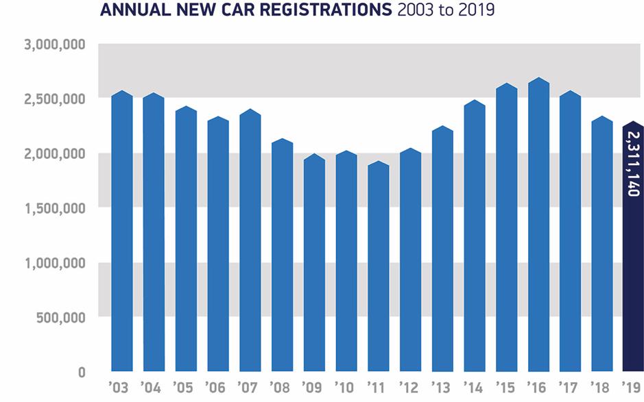2019 SMMT new car registrations